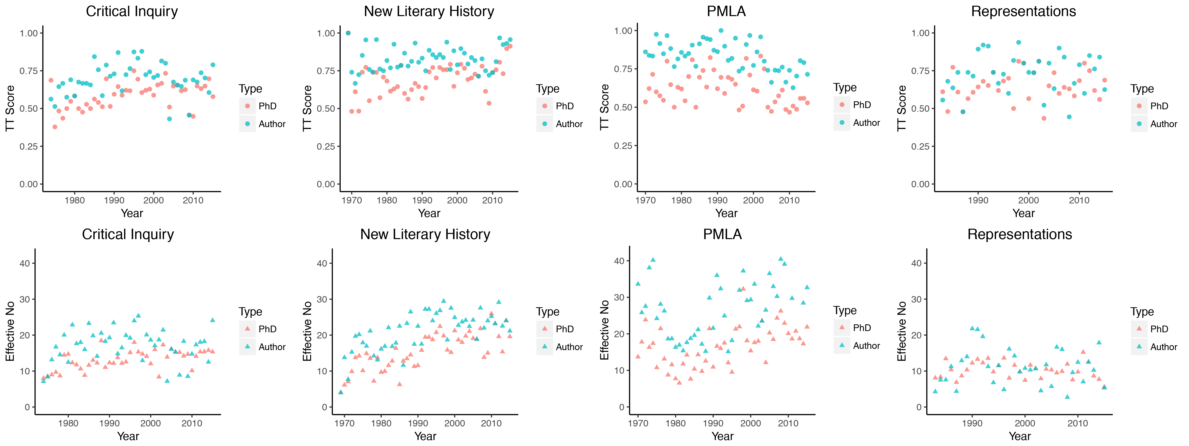 So When We Pull Apart The Four Journals, What Story Do They Tell? If We Run  A Linear Regression Model On Each Of The Journals Individually, Since 1990  There